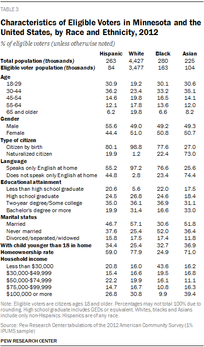 Characteristics of Eligible Voters in Minnesota and the United States, by Race and Ethnicity, 2012