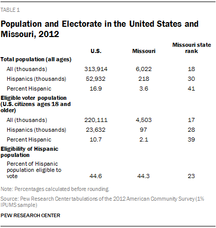 Population and Electorate in the United States and Missouri, 2012