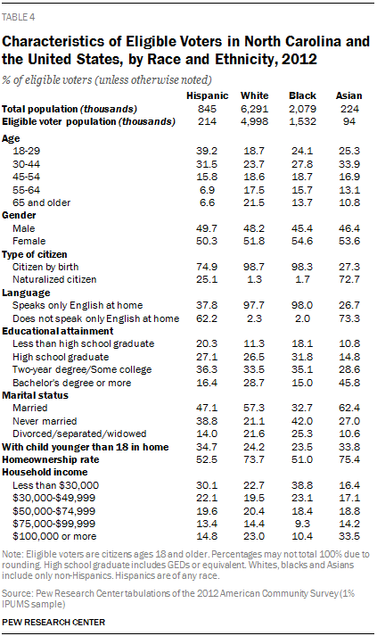 Characteristics of Eligible Voters in North Carolina and the United States, by Race and Ethnicity, 2012