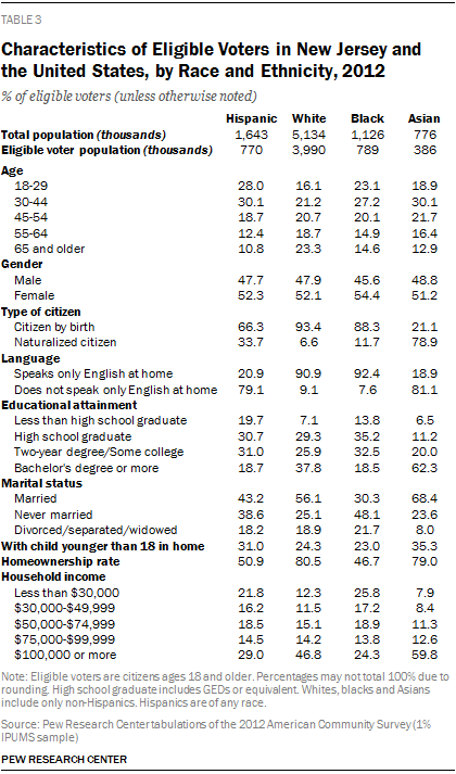 Characteristics of Eligible Voters in New Jersey and the United States, by Race and Ethnicity, 2012