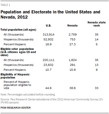 Population and Electorate in the United States and Nevada, 2012