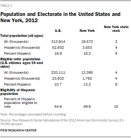 Population and Electorate in the United States and New York, 2012