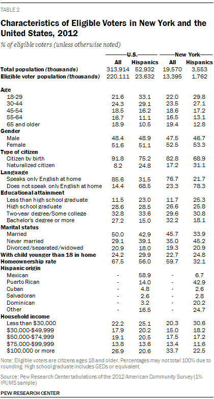 Characteristics of Eligible Voters in New York and the United States, 2012