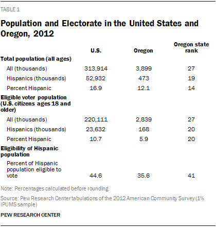 Population and Electorate in the United States and Oregon, 2012