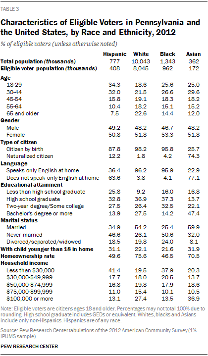 Characteristics of Eligible Voters in Pennsylvania and the United States, by Race and Ethnicity, 2012