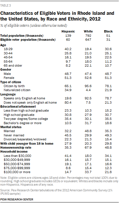 Characteristics of Eligible Voters in Rhode Island and the United States, by Race and Ethnicity, 2012