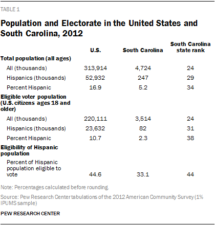 Population and Electorate in the United States and South Carolina, 2012