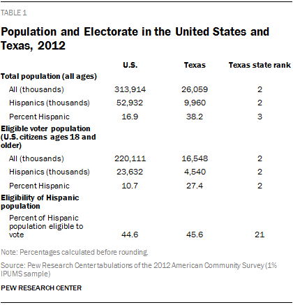 Population and Electorate in the United States and Texas, 2012