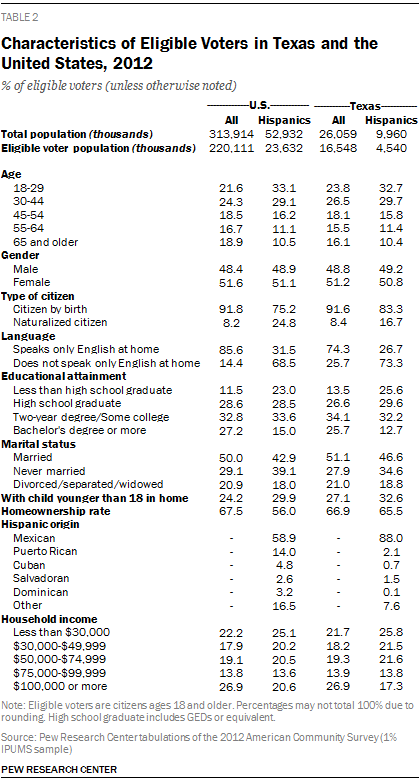 Characteristics of Eligible Voters in Texas and the United States, 2012