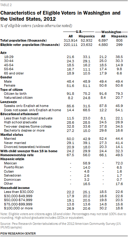 Characteristics of Eligible Voters in Washington and the United States, 2012