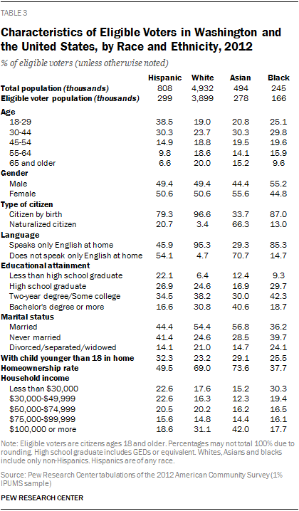 Characteristics of Eligible Voters in Washington and the United States, by Race and Ethnicity, 2012