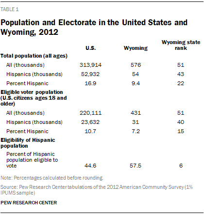 Population and Electorate in the United States and Wyoming, 2012