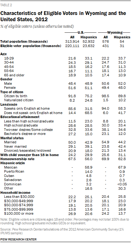 Characteristics of Eligible Voters in Wyoming and the United States, 2012