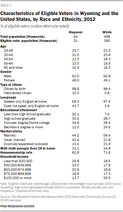 Characteristics of Eligible Voters in Wyoming and the United States, by Race and Ethnicity, 2012