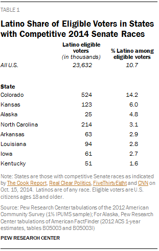 Latino Share of Eligible Voters in States with Competitive 2014 Senate Races
