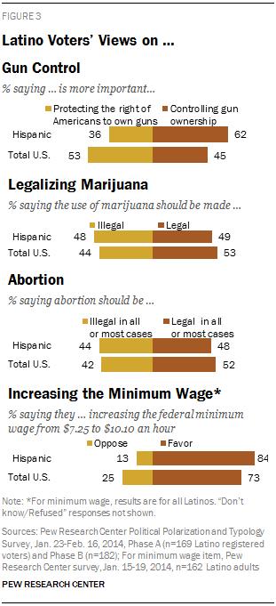 Latino Voters' Views on … Gun Control, Legalizing Marijuana, Abortion, Increasing the Minimum Wage