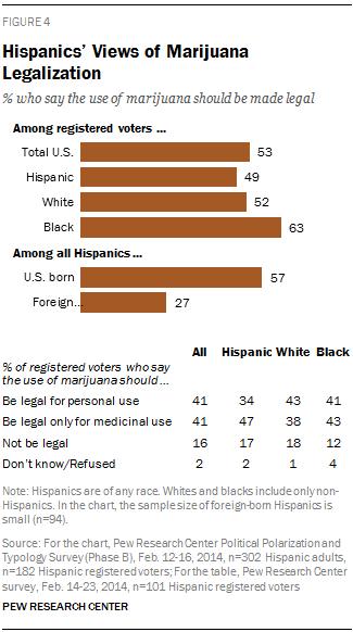 Hispanics' Views of Marijuana Legalization