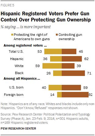 Hispanic Registered Voters Prefer Gun Control Over Protecting Gun Ownership