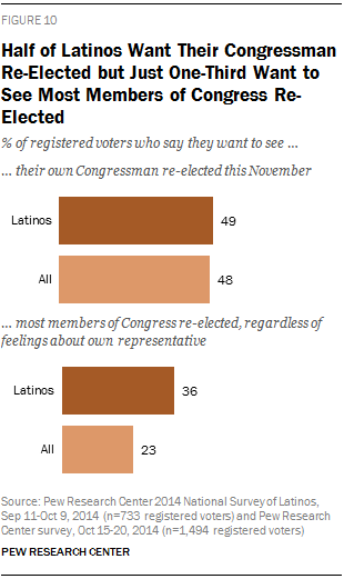 Half of Latinos Want Their Congressman Re-Elected, But Just One-Third Want to See Most Members of Congress Re-Elected