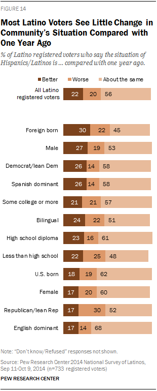 Most Latino Voters See Little Change in Community's Situation Compared with One Year Ago