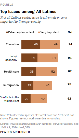 Top Issues among All Latinos