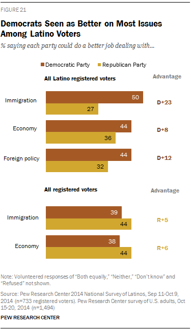 Democrats Seen as Better on Most Issues Among Latino Voters