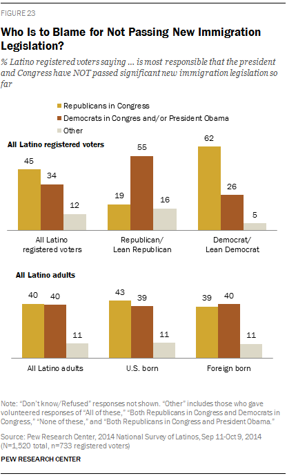 Who Is to Blame for Not Passing New Immigration Legislation?
