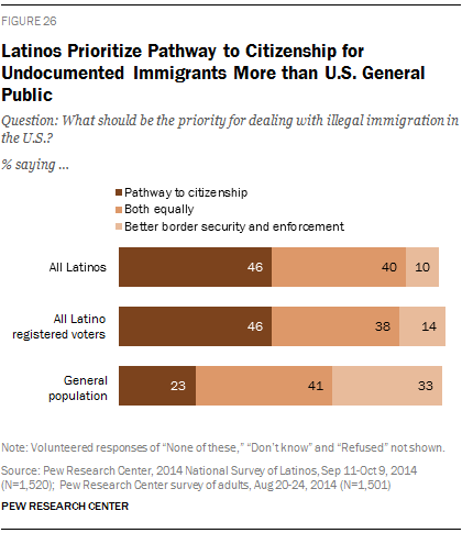 Latinos Prioritize Pathway to Citizenship for Undocumented Immigrants More than U.S. General Public