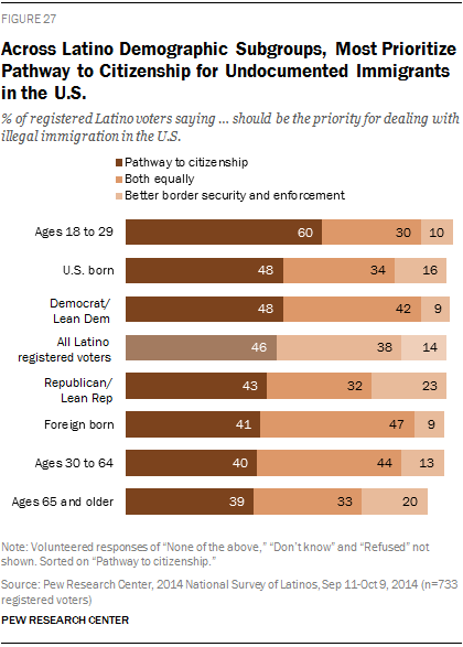 Across Latino Demographic Subgroups, Most Prioritize Pathway to Citizenship for Undocumented Immigrants in the U.S.