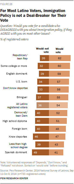 For Most Latino Voters, Immigration Policy is not a Deal-Breaker for Their Vote