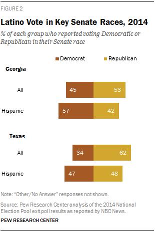 Latino Vote in Key Senate Races, 2014