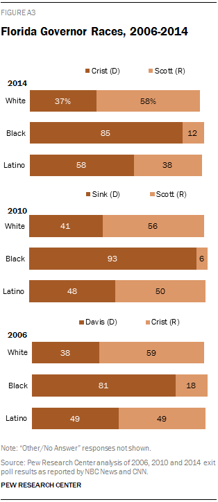 Florida Governor Races, 2006-2014