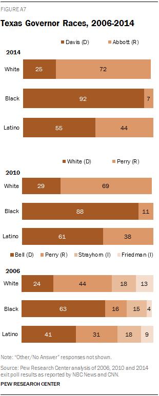 Texas Governor Races, 2006-2014