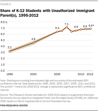 Share of K-12 Students with Unauthorized Immigrant Parent(s), 1995-2012