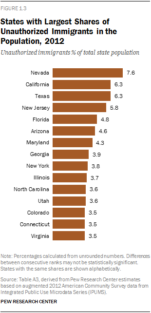 States with Largest Shares of Unauthorized Immigrants in the