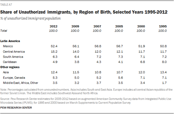 Share of Unauthorized Immigrants, by Region of Birth, Selected Years 1995-2012