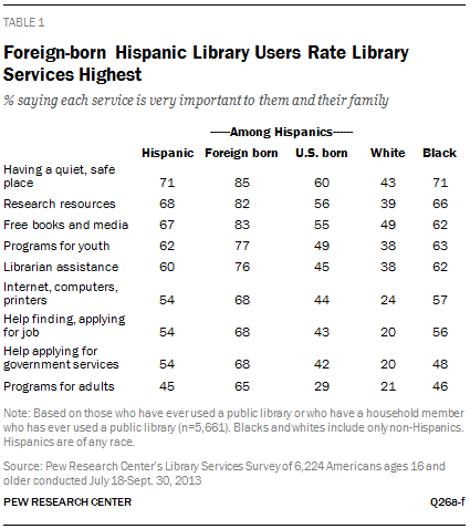 Foreign-born Hispanic Library Users Rate Library Services Highest