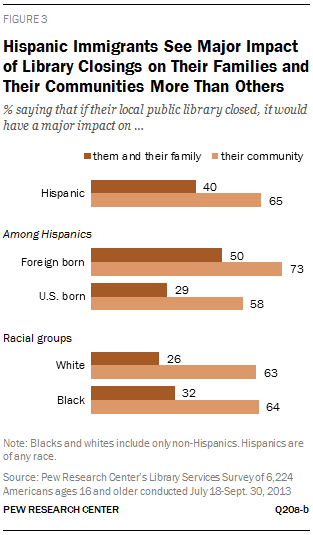 Hispanic Immigrants See Major Impact of Library Closings on Their Families and Their Communities More Than Others