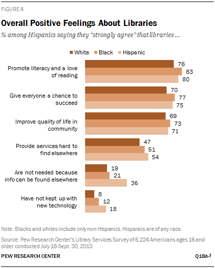 Overall Positive Feelings About Libraries