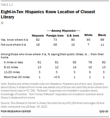Eight-in-Ten Hispanics Know Location of Closest Library