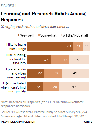 Learning and Research Habits Among Hispanics