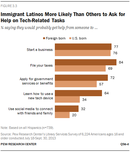 Immigrant Latinos More Likely Than Others to Ask for Help on Tech-Related Tasks