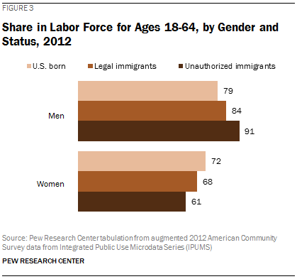 Share in Labor Force for Ages 18-64, by Gender and Status, 2012