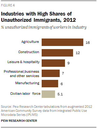 Industries with High Shares of Unauthorized Immigrants, 2012