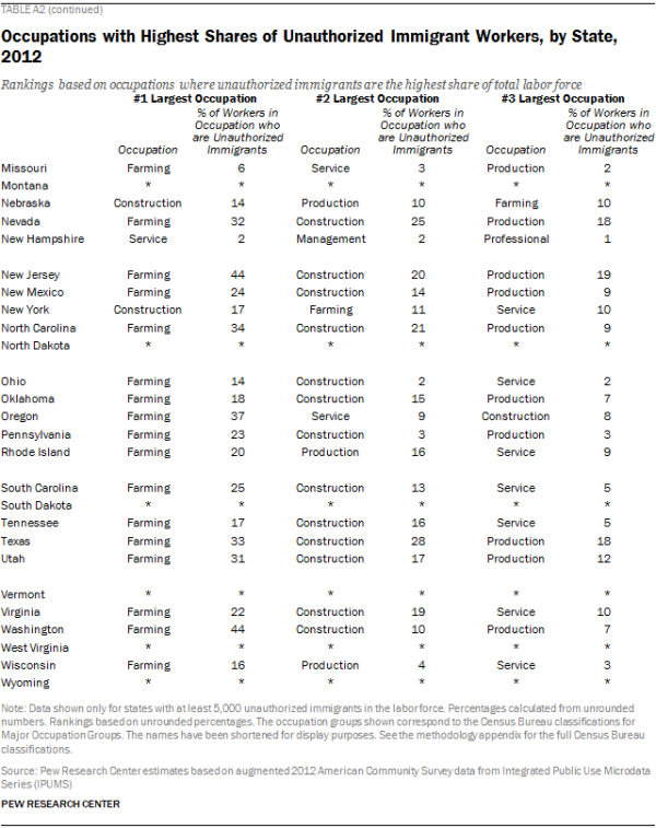 Occupations with Highest Shares of Unauthorized Immigrant Workers, by State, 2012