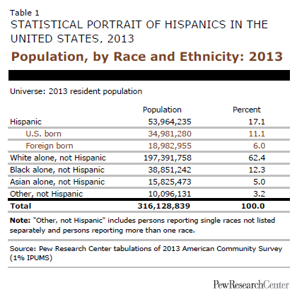 Population, by Race and Ethnicity: 2013