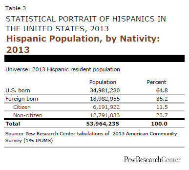 Hispanic Population, by Nativity: 2013