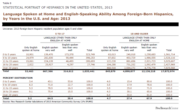 Language Spoken at Home and English-Speaking Ability Among Foreign-Born Hispanics, by Years in the U.S. and Age: 2013