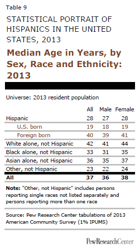Median Age in Years, by Sex, Race and Ethnicity: 2013