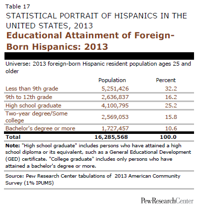 Educational Attainment of Foreign-Born Hispanics: 2013